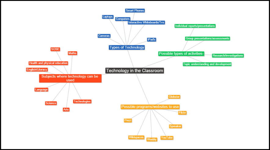 Text2MindMap: Free and Amazing Tool to Create Mind Maps! 3